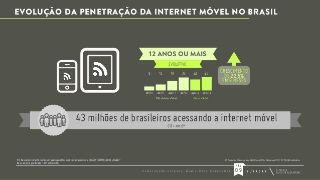EVOLUÇÃO DA PENETRAÇÃO DA INTERNET MÓVEL NO BRASIL  12 ANOS OU MAIS EVOLUTIVO  CRESCIMENTO DE 22,5% EM 8 MESES  8  12  19 ...