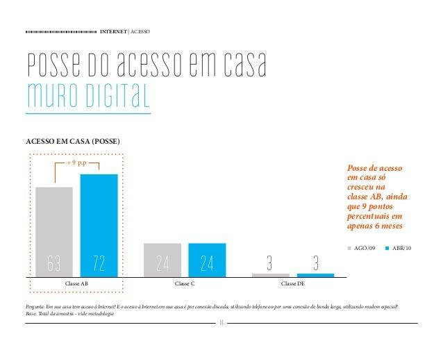 INTERNET   ACESSO 14 Classe AB Classe C Classe DE 32472 32463 possedoacessoemcasa murodigital Pergunta: Em sua casa tem ac...