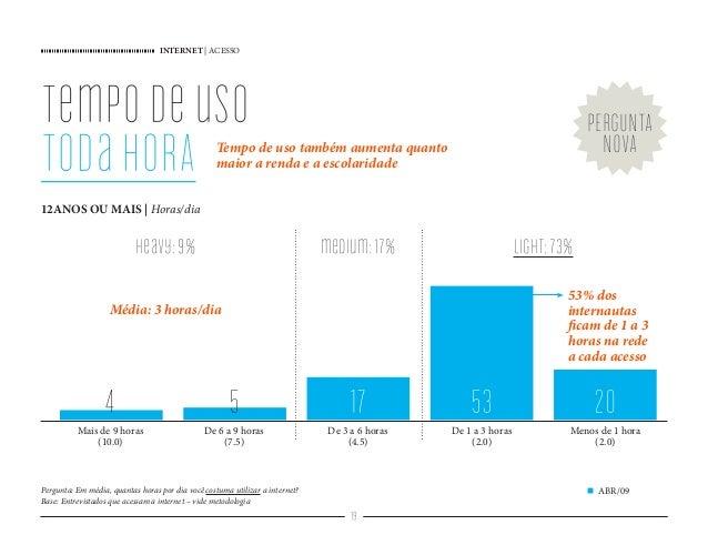 INTERNET   ACESSO 19 tempodeuso todaHORA Tempo de uso também aumenta quanto maior a renda e a escolaridade 53% dos interna...