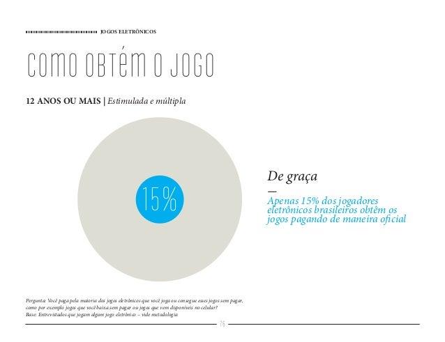 JOGOS ELETRÔNICOS 76 comoobtémojogo 12 ANOS OU MAIS   Estimulada e múltipla 15% De graça - Apenas 15% dos jogadores eletrô...