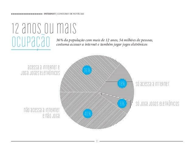 INTERNET   CONSUMO DE NOTÍCIAS 81 12anosoumais ocupação 36% da população com mais de 12 anos, 54 milhões de pessoas, costu...