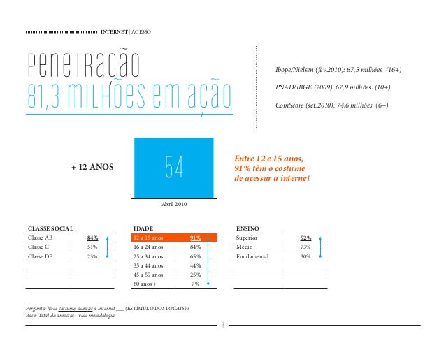INTERNET   ACESSO 9 penetração 81,3milhõesemação CLASSE SOCIAL IDADE ENSINO Classe AB 84% 12 a 15 anos 91% Superior 92% Cl...