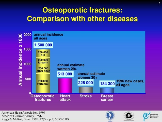 Osteoporosis fracture treatment