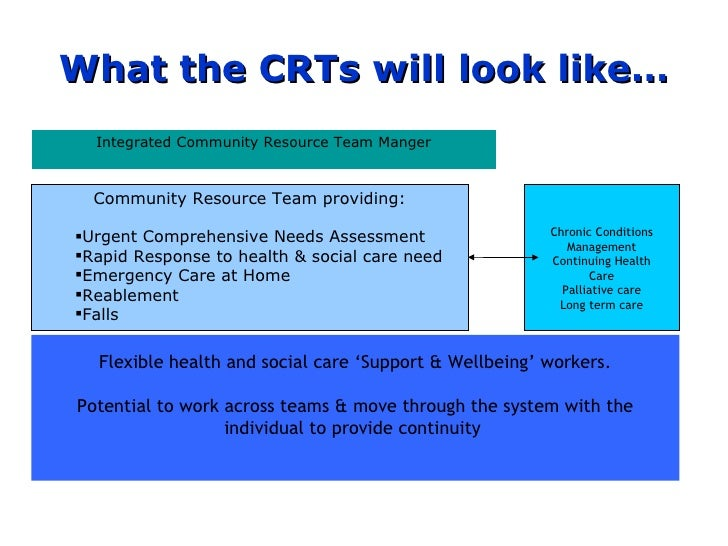 What the CRTs will look like… Integrated Community Resource Team Manger Flexible health and social care 'Support & Wel...
