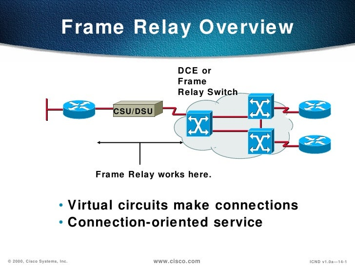 Frame Relay Overview <ul><ul><li>Virtual circuits make connections </li></ul></ul><ul><ul><li>Connection-oriented service ...