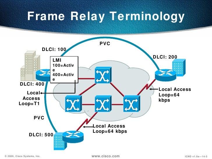 Frame Relay Pvc Vs Svc - Wiring Diagrams •