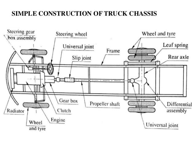 automobile frame chassis and drives rh slideshare net simple car chassis diagram simple car chassis diagram