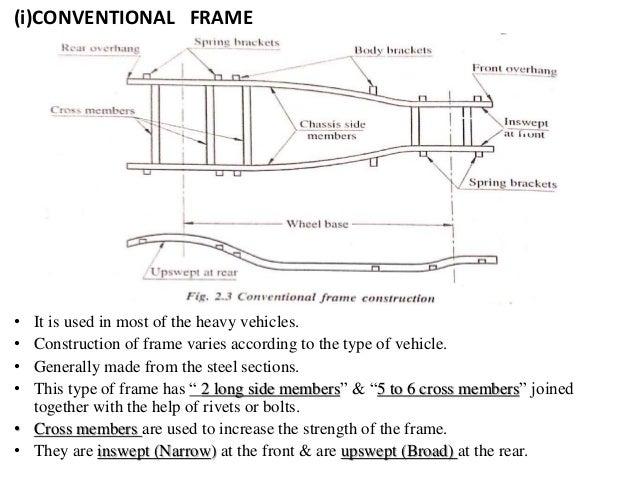 Conventional Frame Vehicle Frame Design Amp Reviews