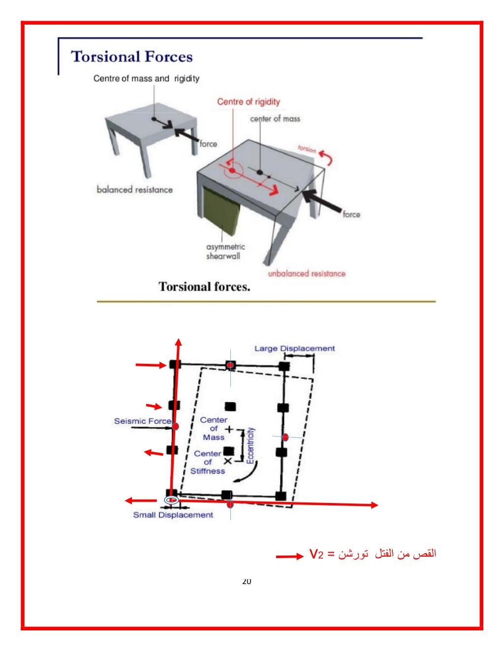 manual-designed-for-seismic-resistance-frames-moment-portals-method-20-1024.jpg