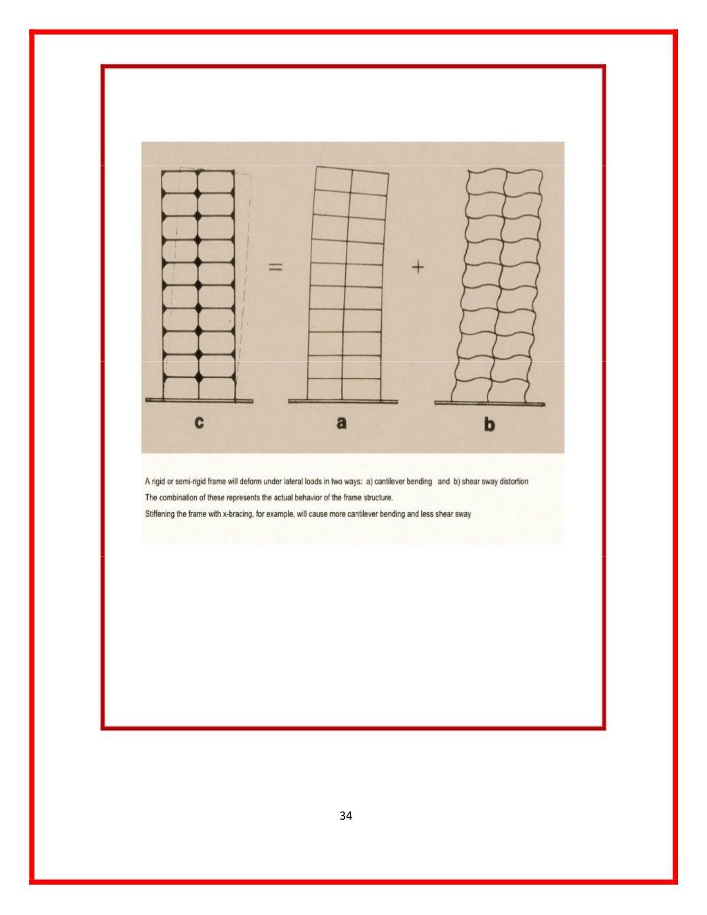manual-designed-for-seismic-resistance-frames-moment-portals-method-34-1024.jpg