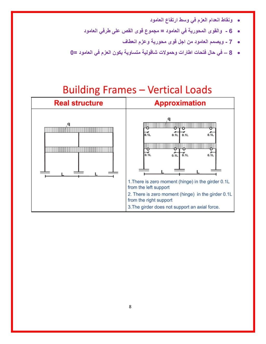 manual-designed-for-seismic-resistance-frames-moment-portals-method-8-1024.jpg