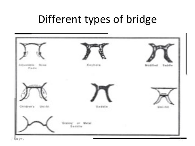 Different types and design of spectacle frames