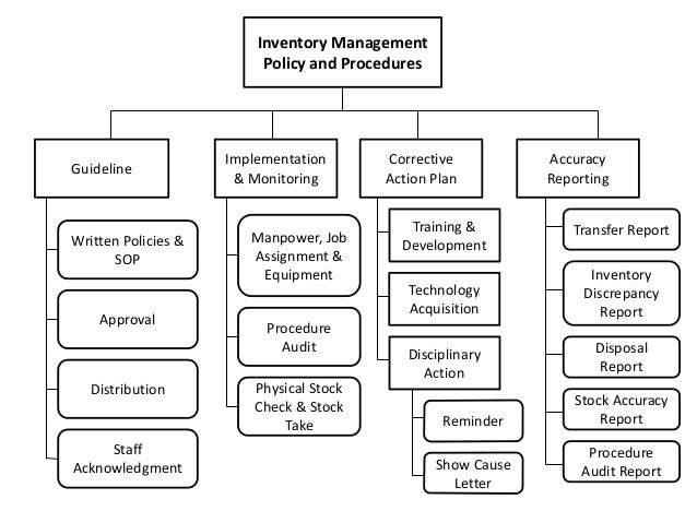 Inventory Management Framework