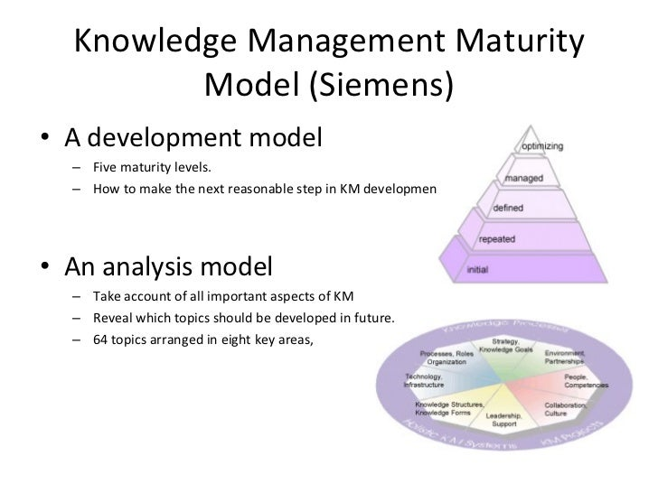 siemens knowledge management Discover siemens healthineers portfolio in medical imaging, laboratory diagnostics, advances therapies, learn about our services we enable healthcare providers to.
