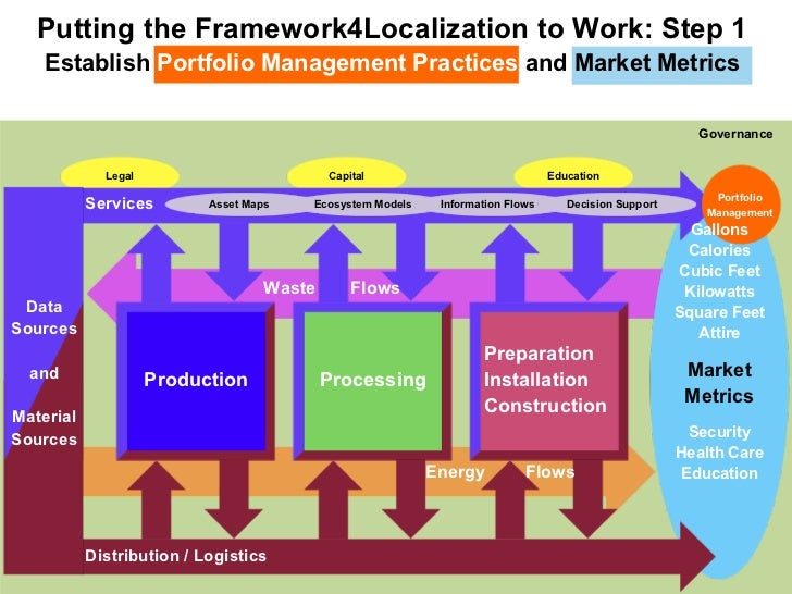 Putting the Framework4Localization to Work: Step 1    Establish Portfolio Management Practices and Market Metrics         ...