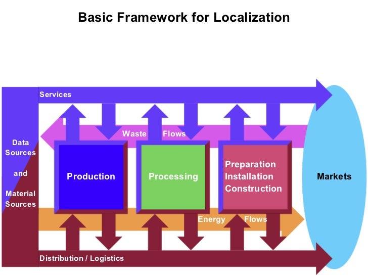 Basic Framework for Localization           Services                                  Waste     Flows DataSources          ...
