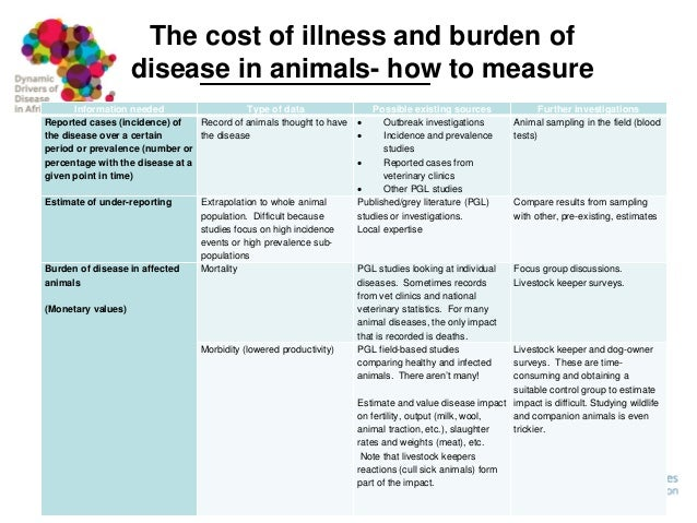 Framework For Assessing The Economic Costs And Burdens Of Zoonoses on Veterinary Hospital Surveys