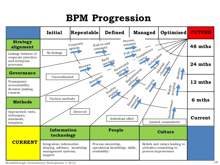 Framework for a business process management competency centre bpm progression wajeb Gallery