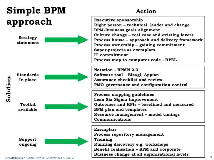 Framework for a business process management competency centre friedricerecipe Image collections
