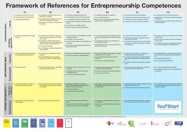 Framework of References for Entrepreneurship Competences A1 A2 B1 B2 C1 C2 DEVELOPINGIDEAS Attitude ▶ I can identify areas...