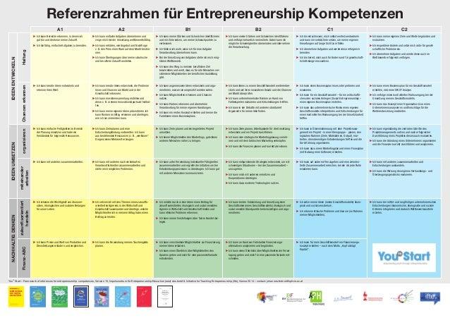 Referenzrahmen für Entrepreneurship Kompetenzen A1 A2 B1 B2 C1 C2 IDEENENTWICKELN Haltung ▶ Ich kann Bereiche erkennen, in...
