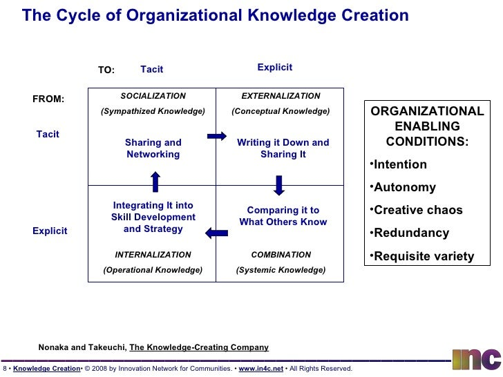 knowledge management and organizational knowledge Organizing for knowledge management there is no right way to organize for delivery of knowledge management much depends on the existing structures and responsibilities that already exist within an organization.