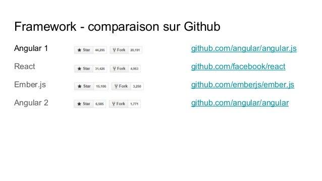 Framework - comparaison sur Github Angular 1 github.com/angular/angular.js React github.com/facebook/react Ember.js github...