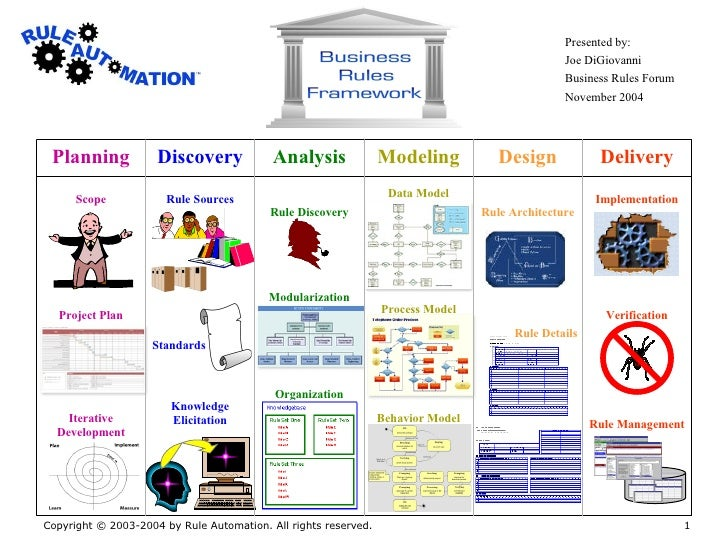Contents Scope Project Plan Iterative Development Planning Rule Sources Knowledge Elicitation Discovery Organization Modul...