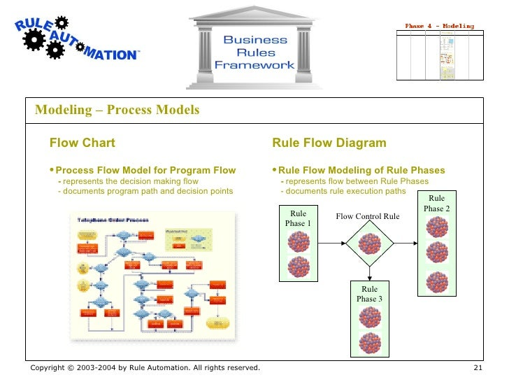 business rules framework process flow diagram types 21 modeling process models flow chart