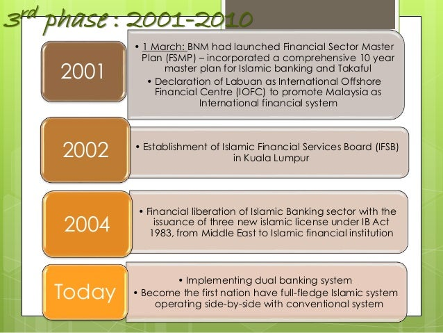 """islamic financial planning """"an international gathering of practitioners, scholars and experts to discuss and share their knowledge, expertise and experience on the principles, instruments and issues related to islamic wealth management and financial planning to be held at the world's leading islamic financial centrekuala lumpur."""