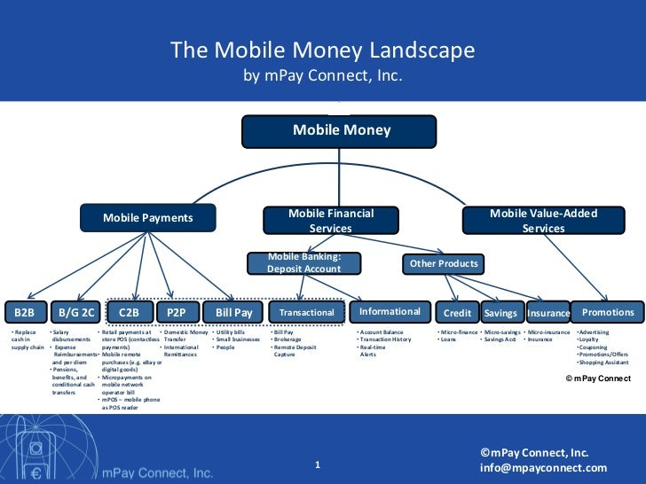 The Mobile Money Landscape                                                                                         by mPay...
