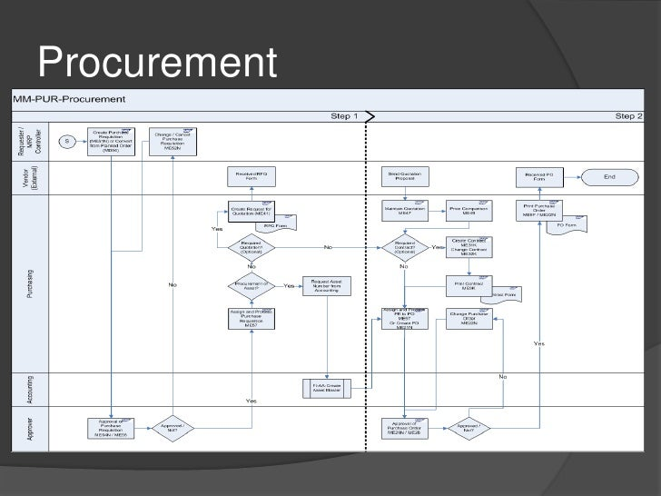 Framework of sap material management blueprint malvernweather Gallery