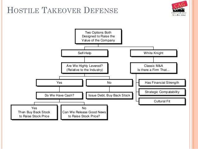 hostile takeover and defenses Absolute ban on takeover defenses the public outrage provoked by the  the hostile takeover made its appearance in the 1950s and was met with  hostile takeovers.