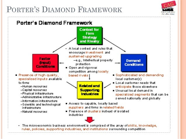 Consulting frameworks a reference for Porter 5 forces reference