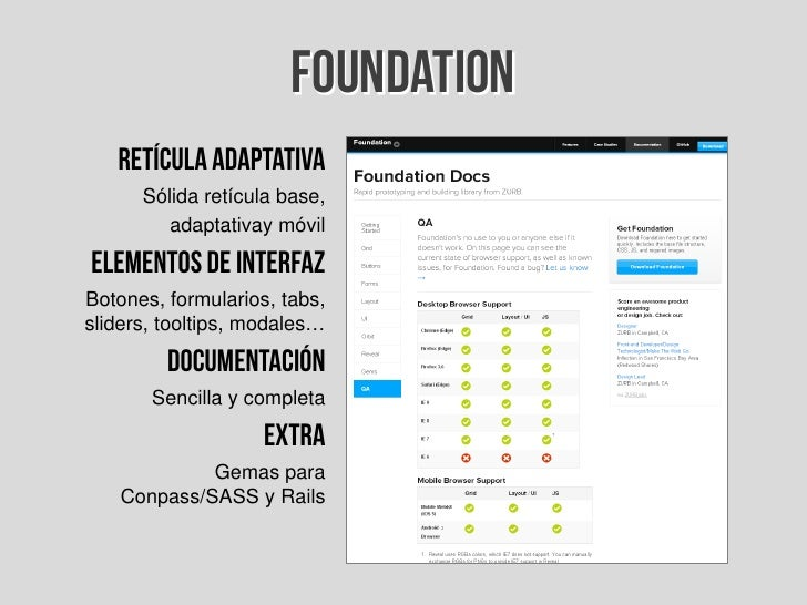 Introduccin a los frameworks css 51 foundation malvernweather Images