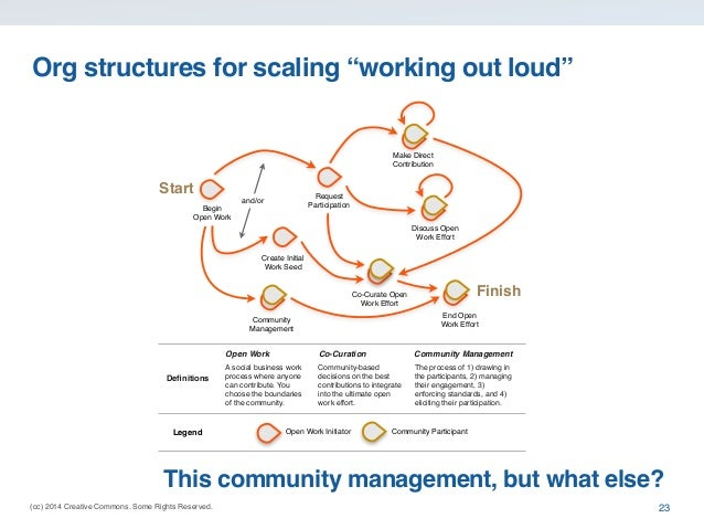 "Org structures for scaling ""working out loud""  Make Direct Contribution  Start  Request Participation  and/or Begin Open W..."