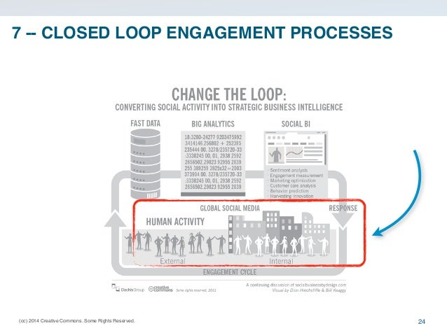 7 -- CLOSED LOOP ENGAGEMENT PROCESSES  (cc) 2014 Creative Commons. Some Rights Reserved.  24