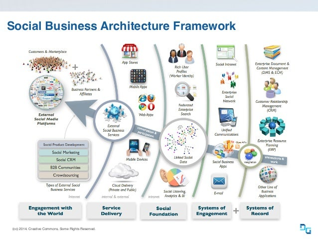 Social business architecture framework cc for E business architecture