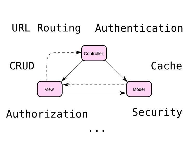 Frameworks Web e Python