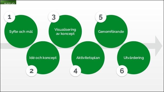 3  1 Syfte och mål  Visualisering av koncept  Idé och koncept  2  5 Genomförande  Aktivitetsplan  4  Utvärdering  6