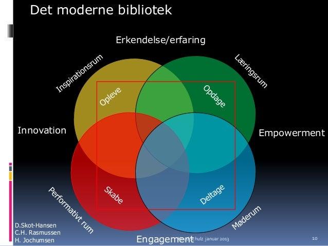 Det moderne bibliotek                 Erkendelse/erfaringInnovation                                    EmpowermentD.Skot-H...