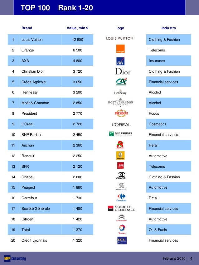 FranBrand 2010 - TOP 100 French Brands