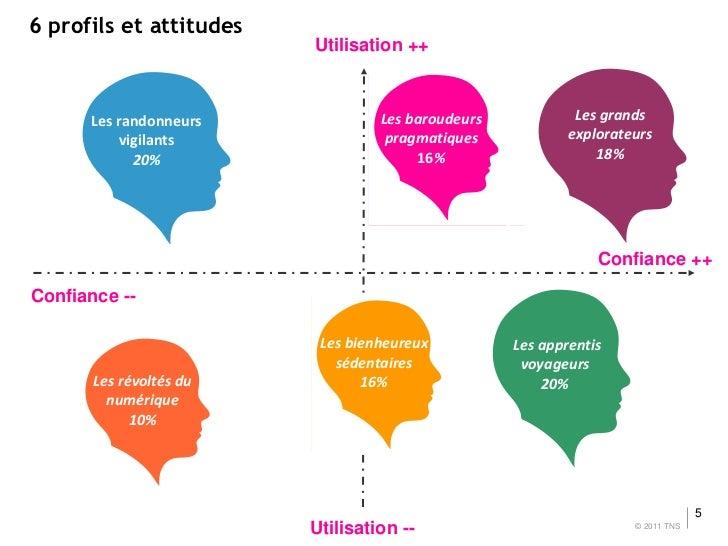 6 profils et attitudes                         Utilisation ++      Les randonneurs             Les baroudeurs            L...