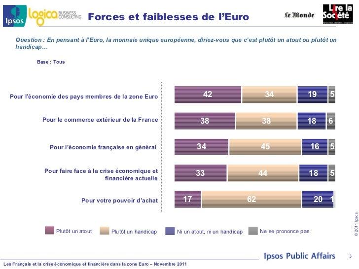 Francais et crise eco et financiere dans la zone euro logica ipsos Slide 3