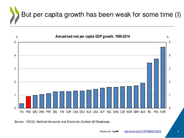 weakness of per capita income