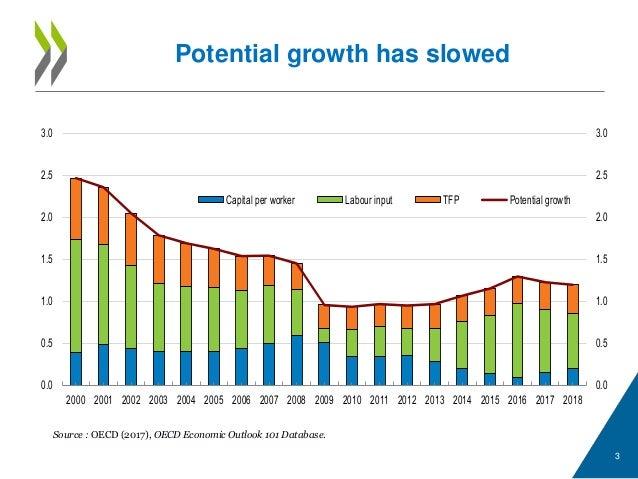 oecd economic surveys new zeal and 2000 oecd publishing