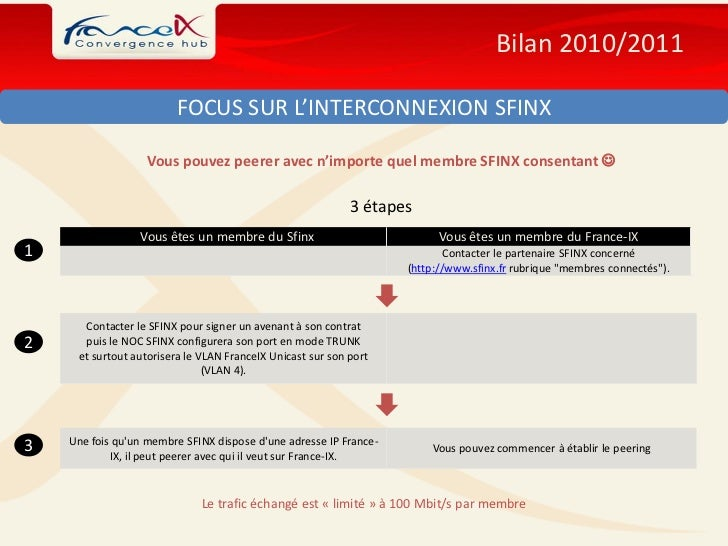 Bilan 2010/2011                        FOCUS SUR L'INTERCONNEXION SFINX                   Vous pouvez peerer avec n'import...