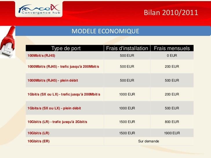 Bilan 2010/2011                            MODELE ECONOMIQUE                Type de port                    Frais dinstall...