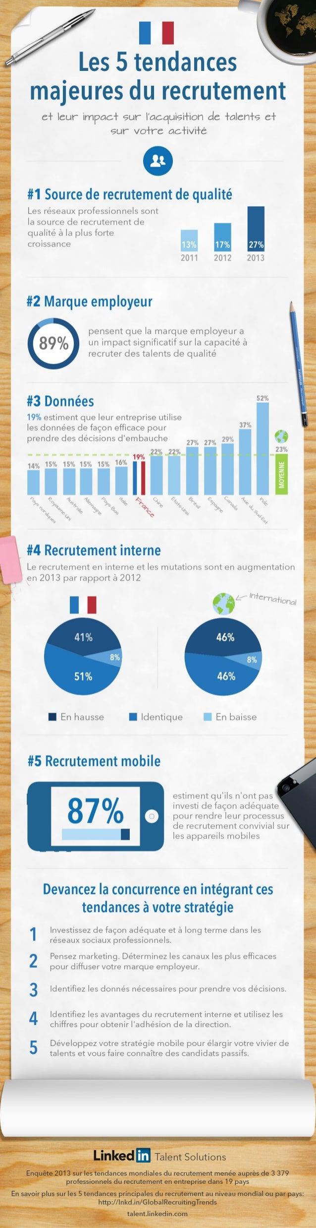 Infographie - Tendances du recrutement France 2013