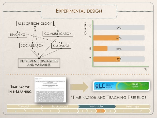 master thesis e learning This page will show the good example of research methodology chapter in the thesis, this is good sample of research methodology that can be used as a reference for any type of dissertation research methodology sample on e-learning thesis.